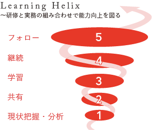 Leaning Helix:学習の螺旋